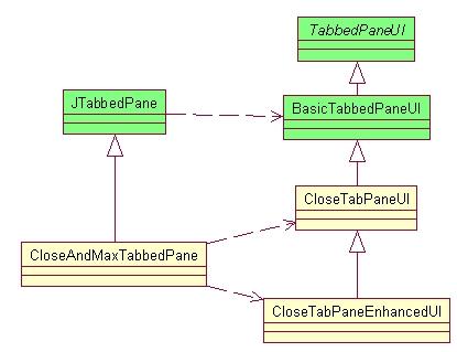 Closeandmaxtabbedpane an enhanced jtabbedpane high level uml diagram of closeandmaxtabbedpane ccuart Gallery
